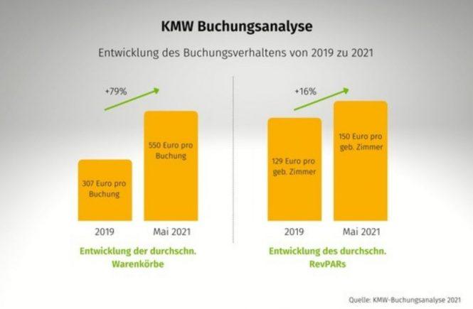 Buchungsanalyse von kurz-mal-weg.de: So wird das Reisejahr 2021